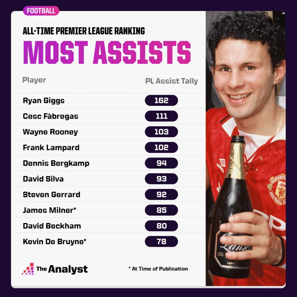 Most Premier League Assists