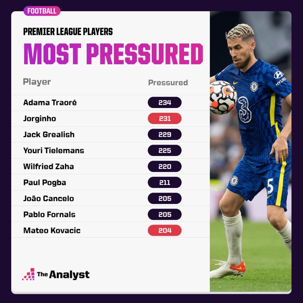 Most pressured players Premier League 2021-22