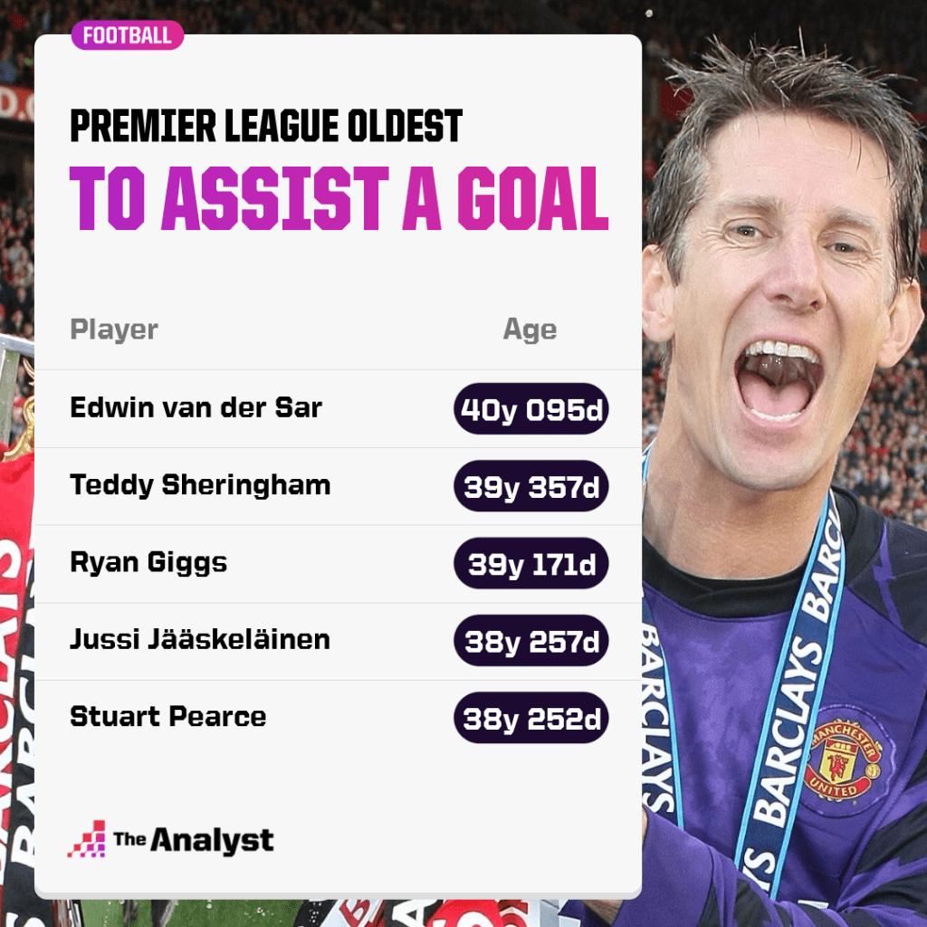 oldest players to assist a premier league goal