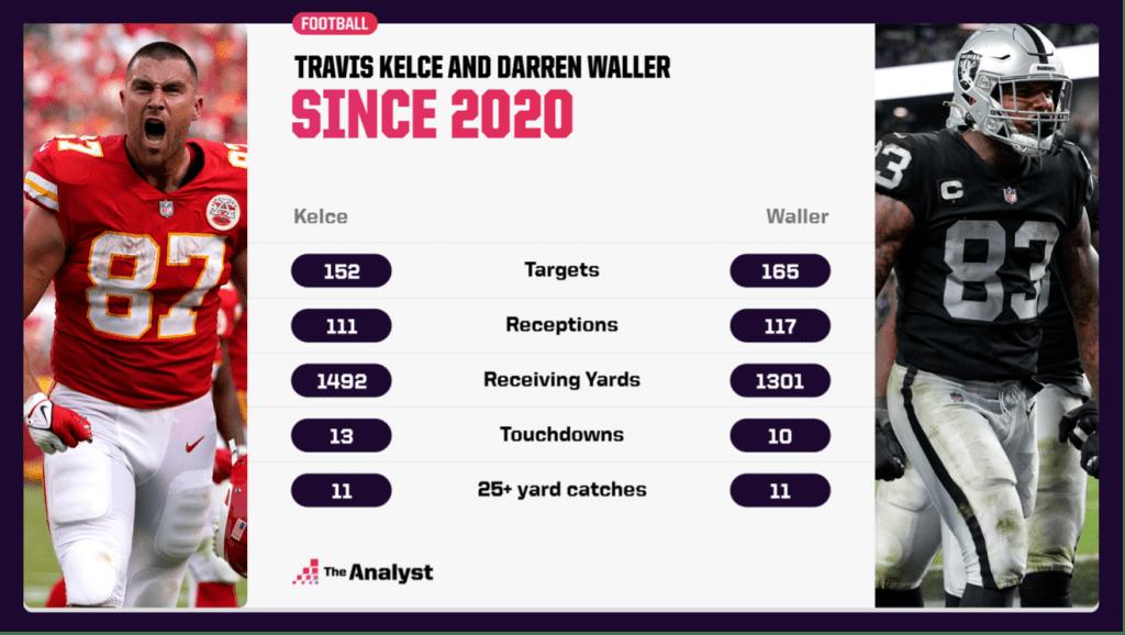 Waller vs. Kelce