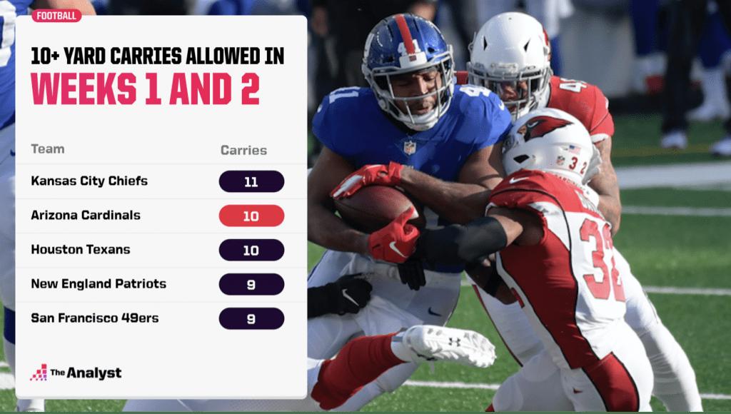 most 10+ yards carries through Week 2