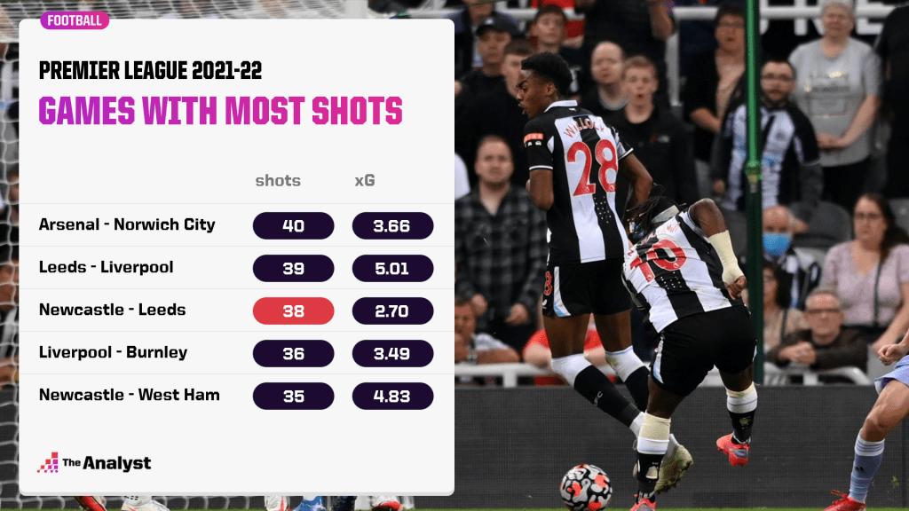 most shots PL game 21-22