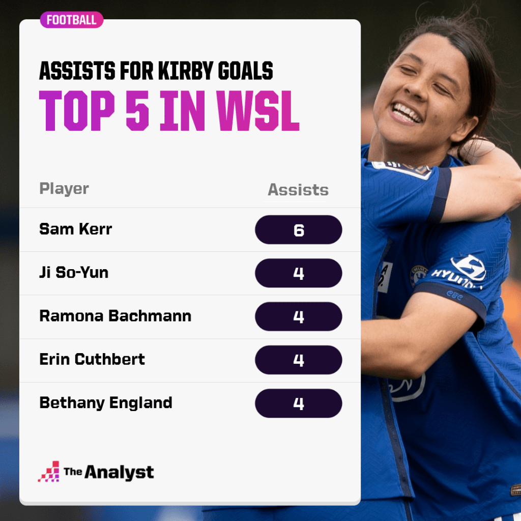 most assists for Fran Kirby