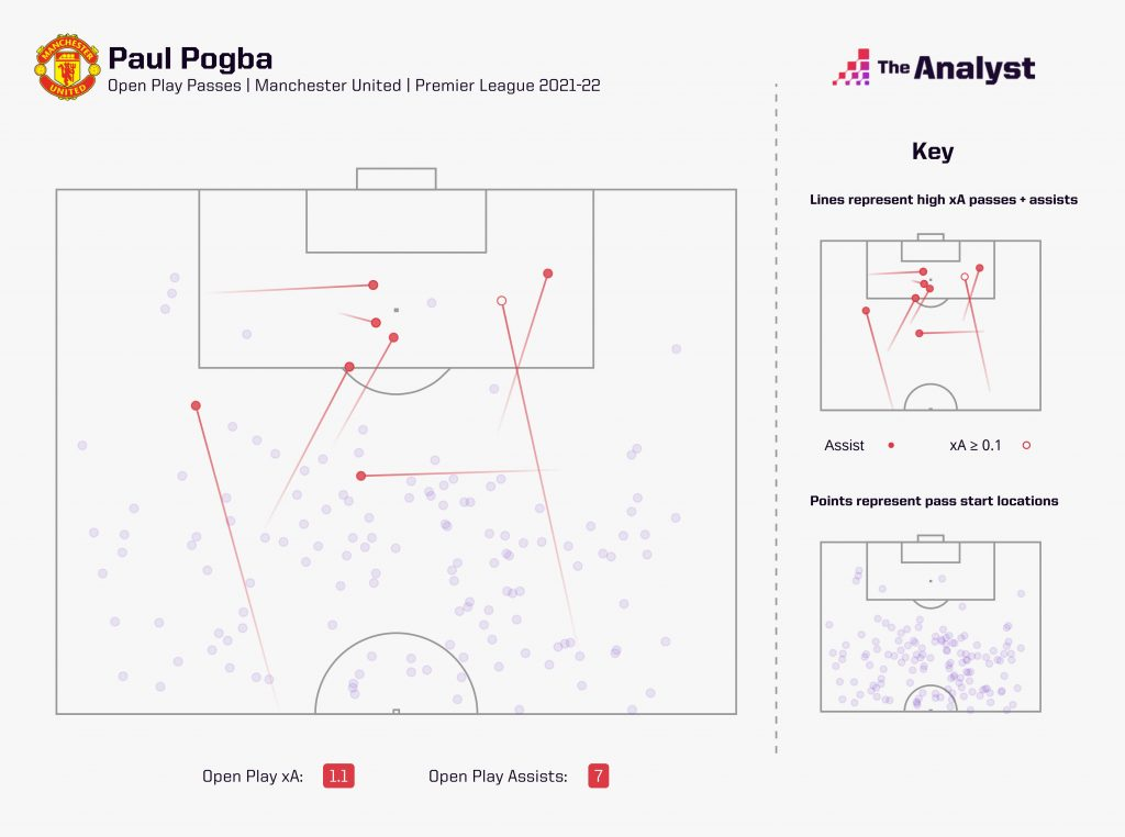 pogba assists 2021-22