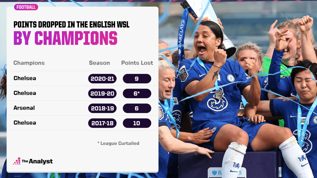 points dropped by WSL champs