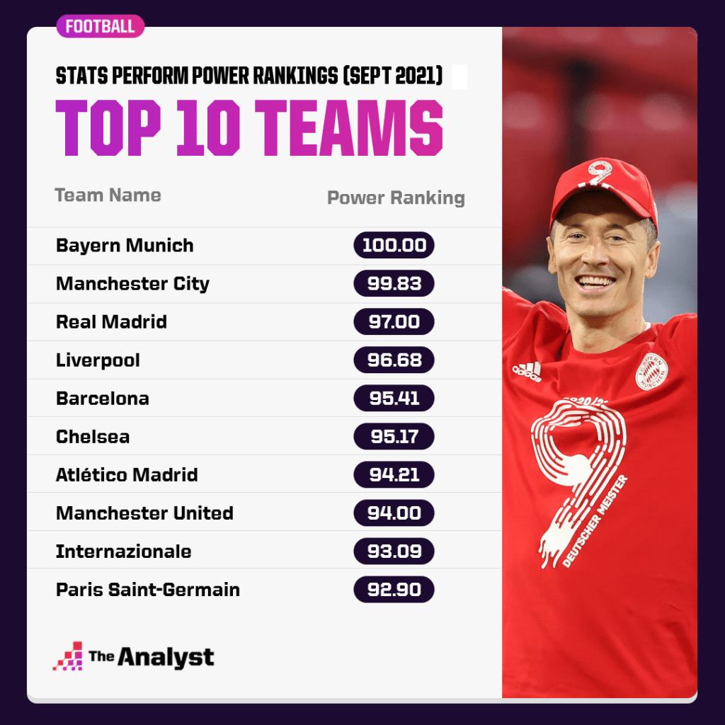 Power Rankings top 10