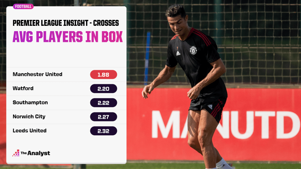 Premier League Insight Feed - players in box