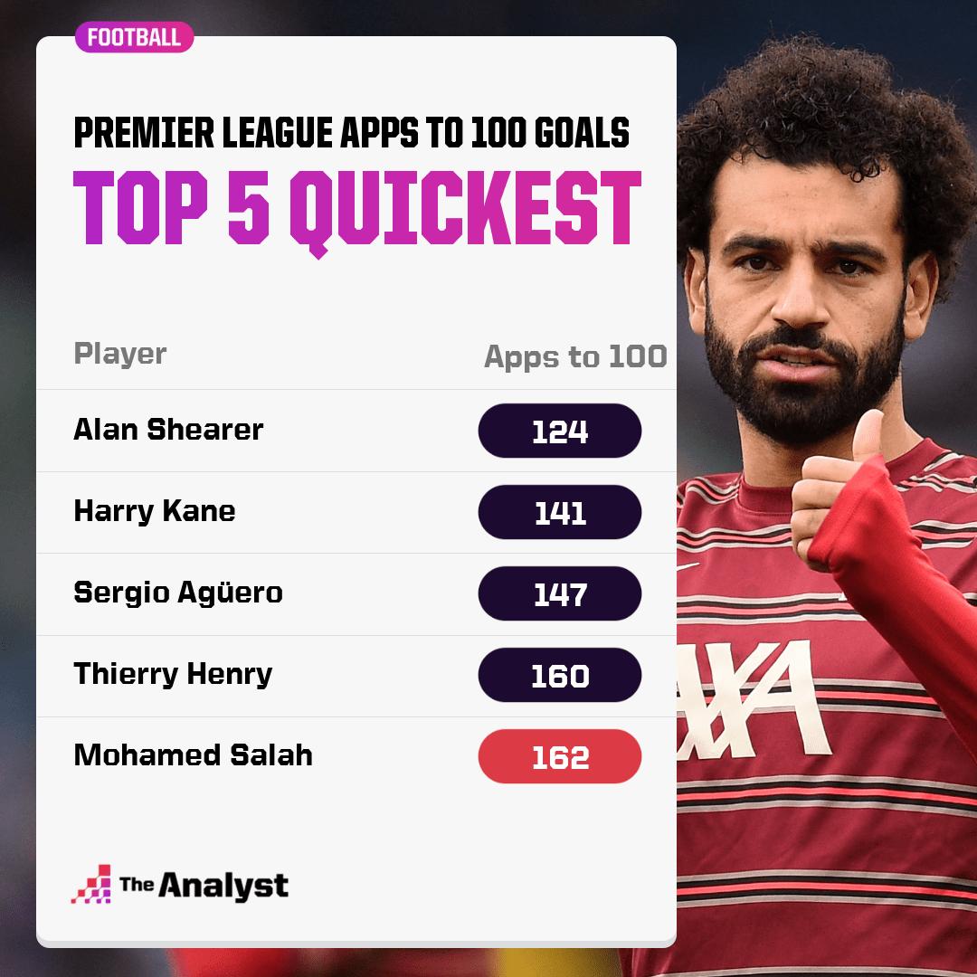 Quickest players to 100 Premier League goals