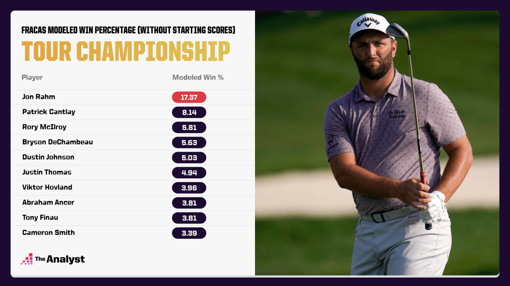 Modeled Win Percentage for the Tour Championship without starting scores