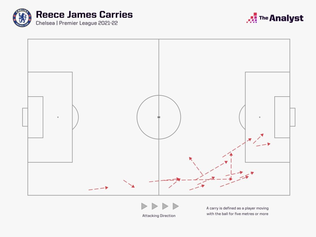 Reece James carries 2021-22 Premier League