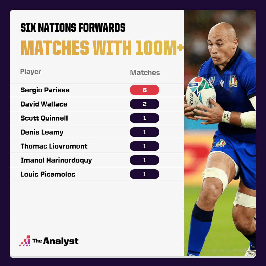 Six Nations forwards - matches with 100M gained