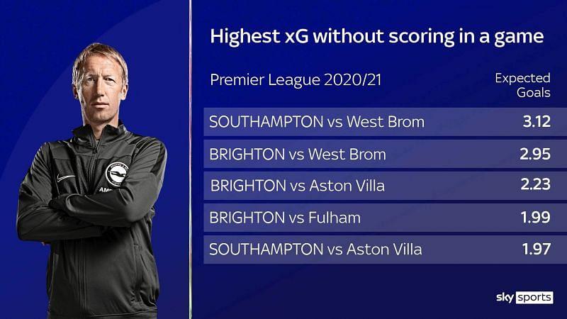 Sky Sports Brighton Coverage