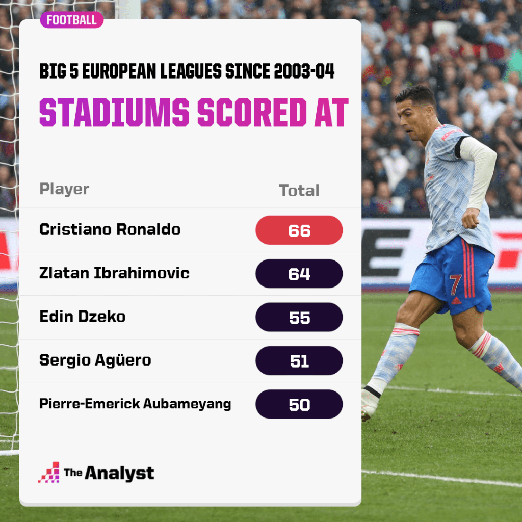 most stadiums scored at