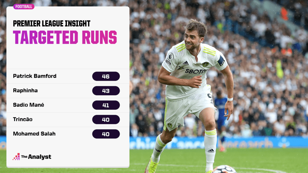 targeted runs in PL 2021-22