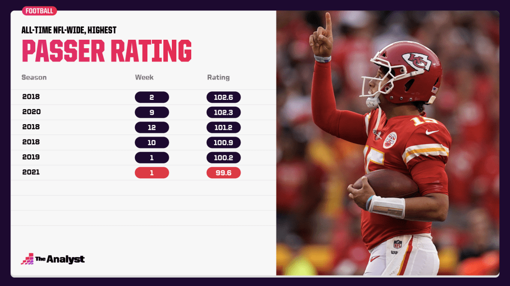 highest passer rating in a week