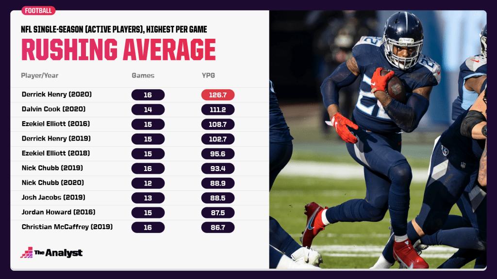 NFL's single-season all-time rushing leaders