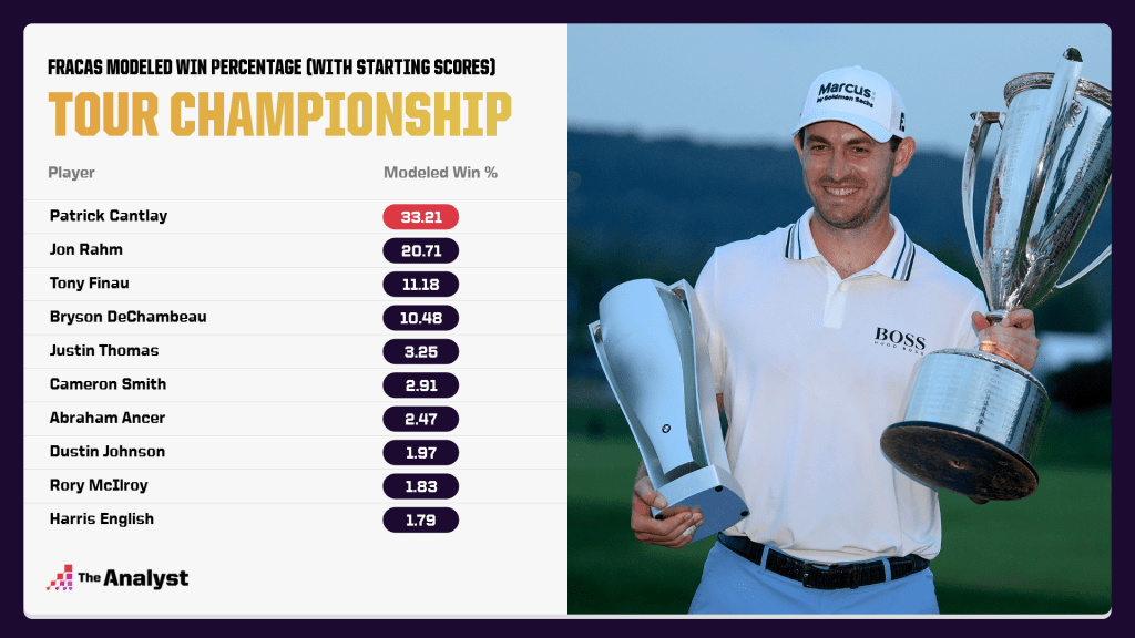 Modeled win percentage for the Tour Championship including starting scores