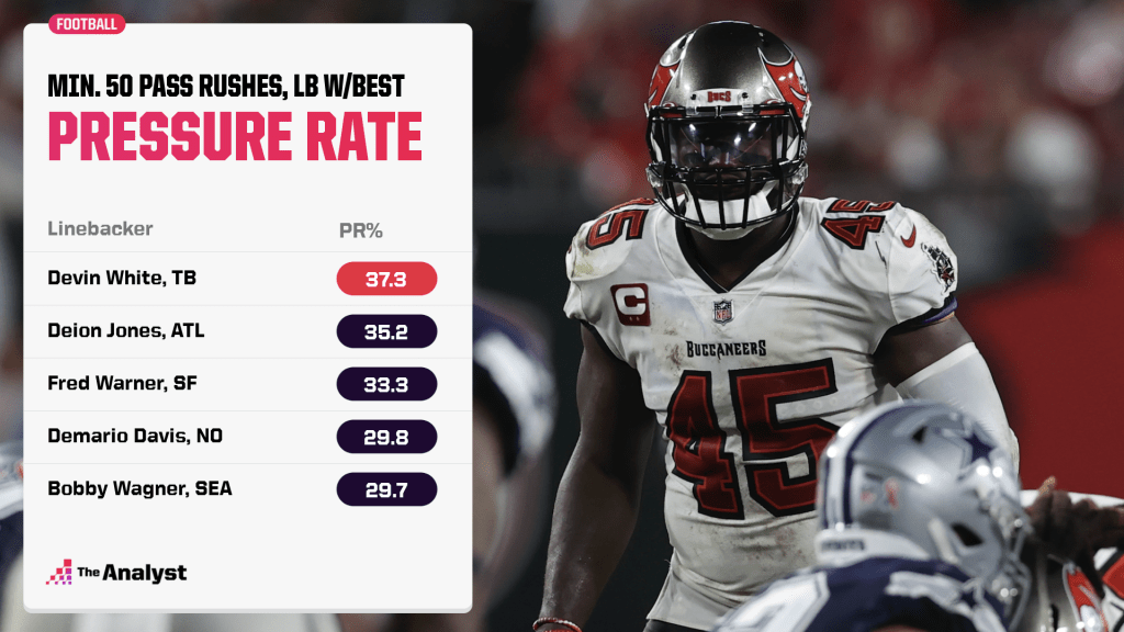pressure rate in 2020 among linebackers