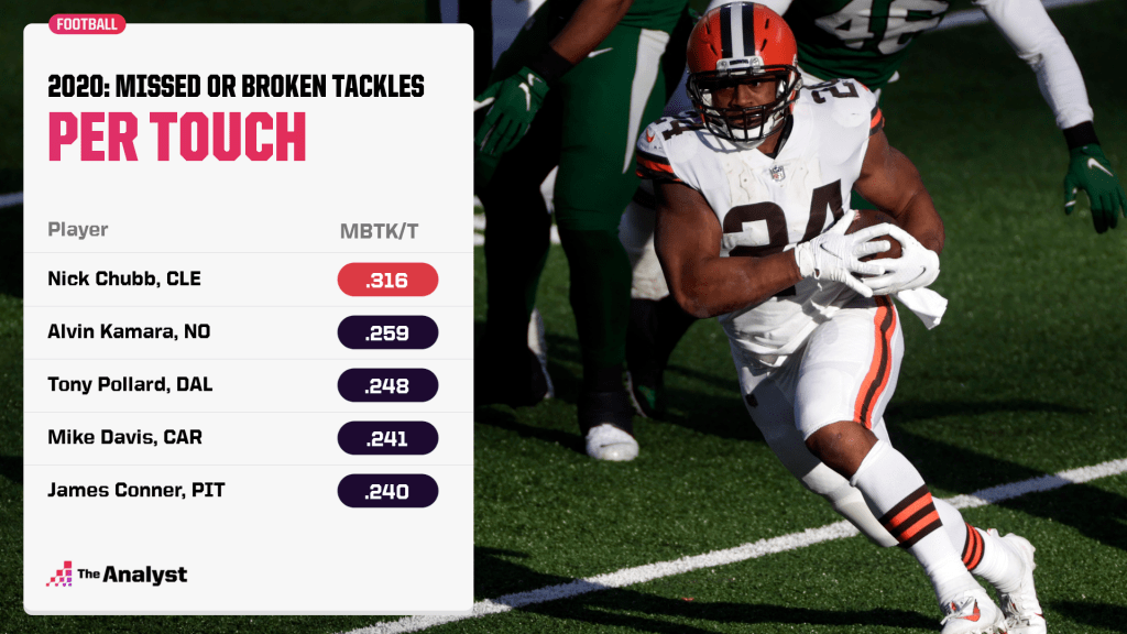 2020 missed or broken tackles per touch leaders