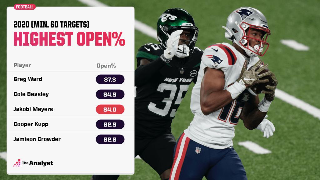 2020 highest open percentage