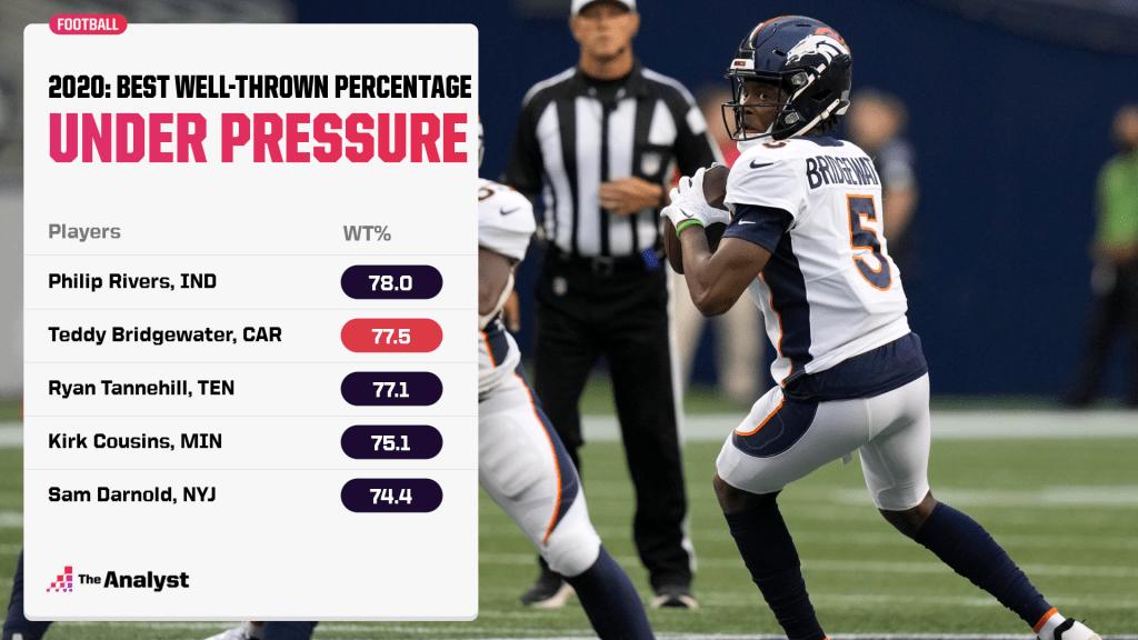 best well-thrown percentage under pressure