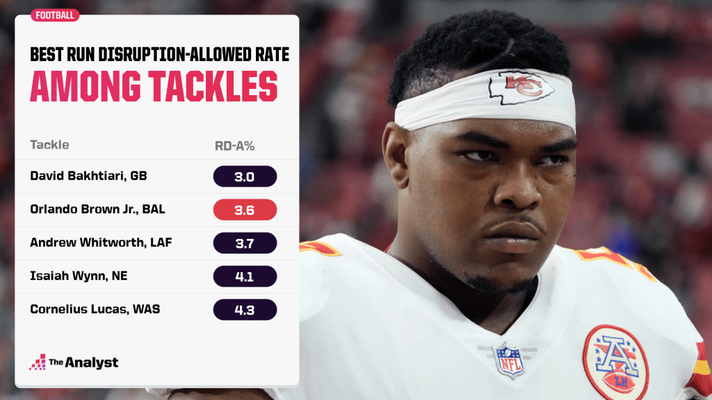 best run disruption-allowed rate among tackles