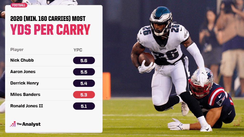 2020 yards per carry rankings