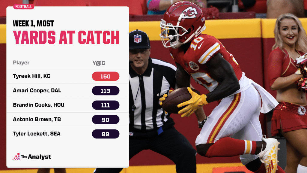 most yards at catch in Week 1