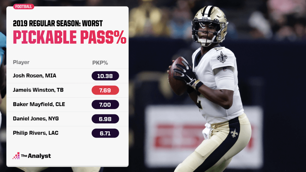 worst pickable pass percentage in 2019