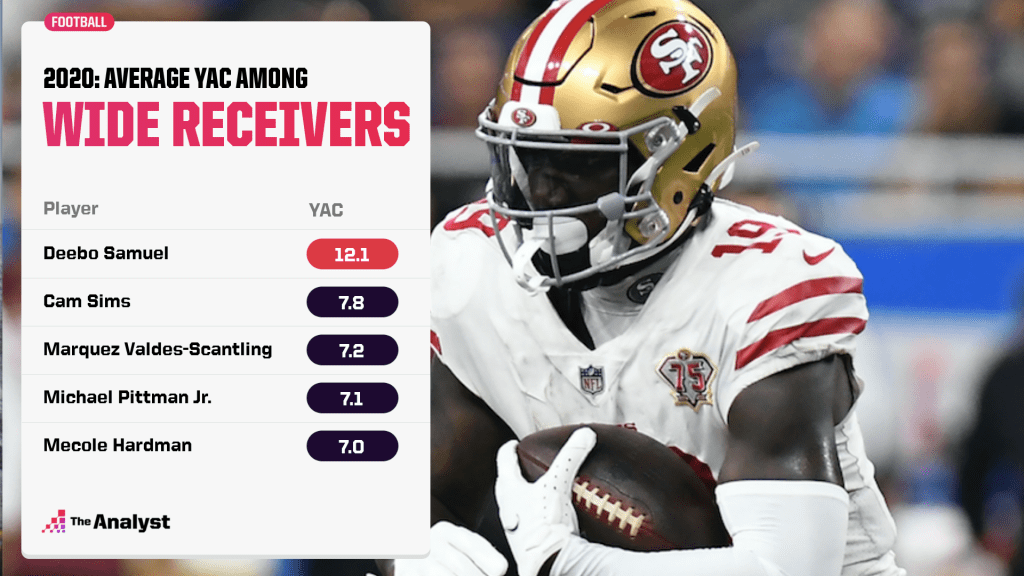Top yards after catch since 2020