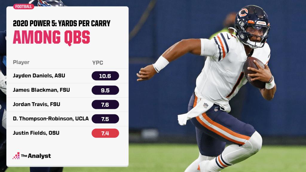 yards per carry among power 5 quarterbacks