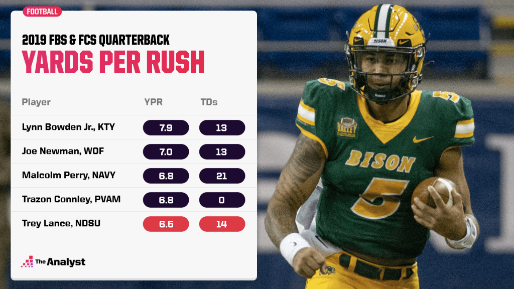 2019 FBS/FCS QB yards per rush