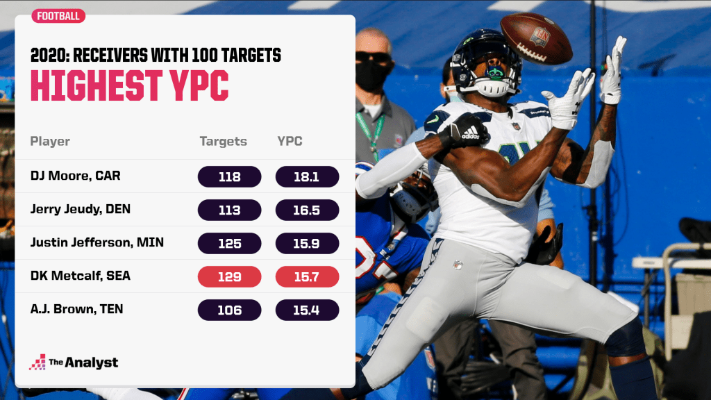 Highest yards per catch with 100 targets