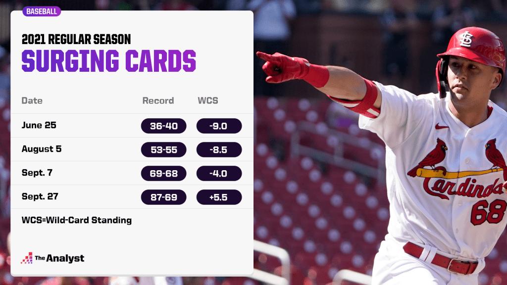 cardinals season progression