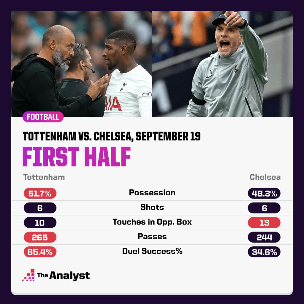 Tottenham v Chelsea first half Premier League stats