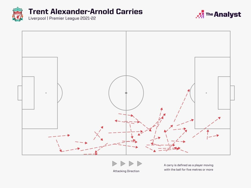 Trent Alexander Arnold Carries 2021-22 Premier League