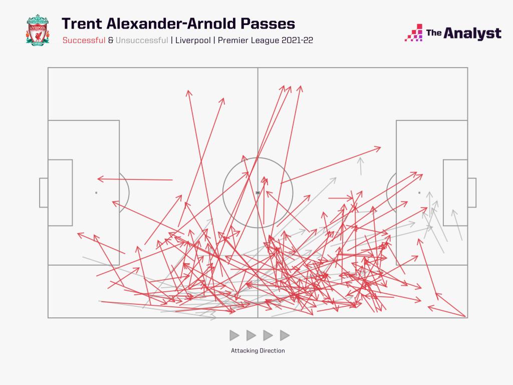 Trent passes in PL so far 2021-22