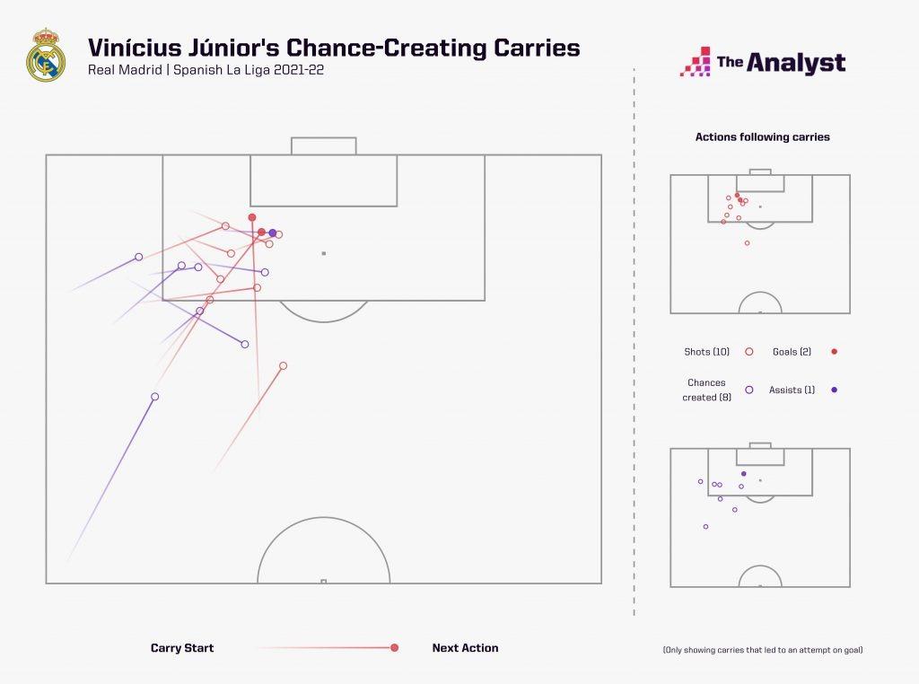 Vinicius Junior Real Madrid Attacking Carries
