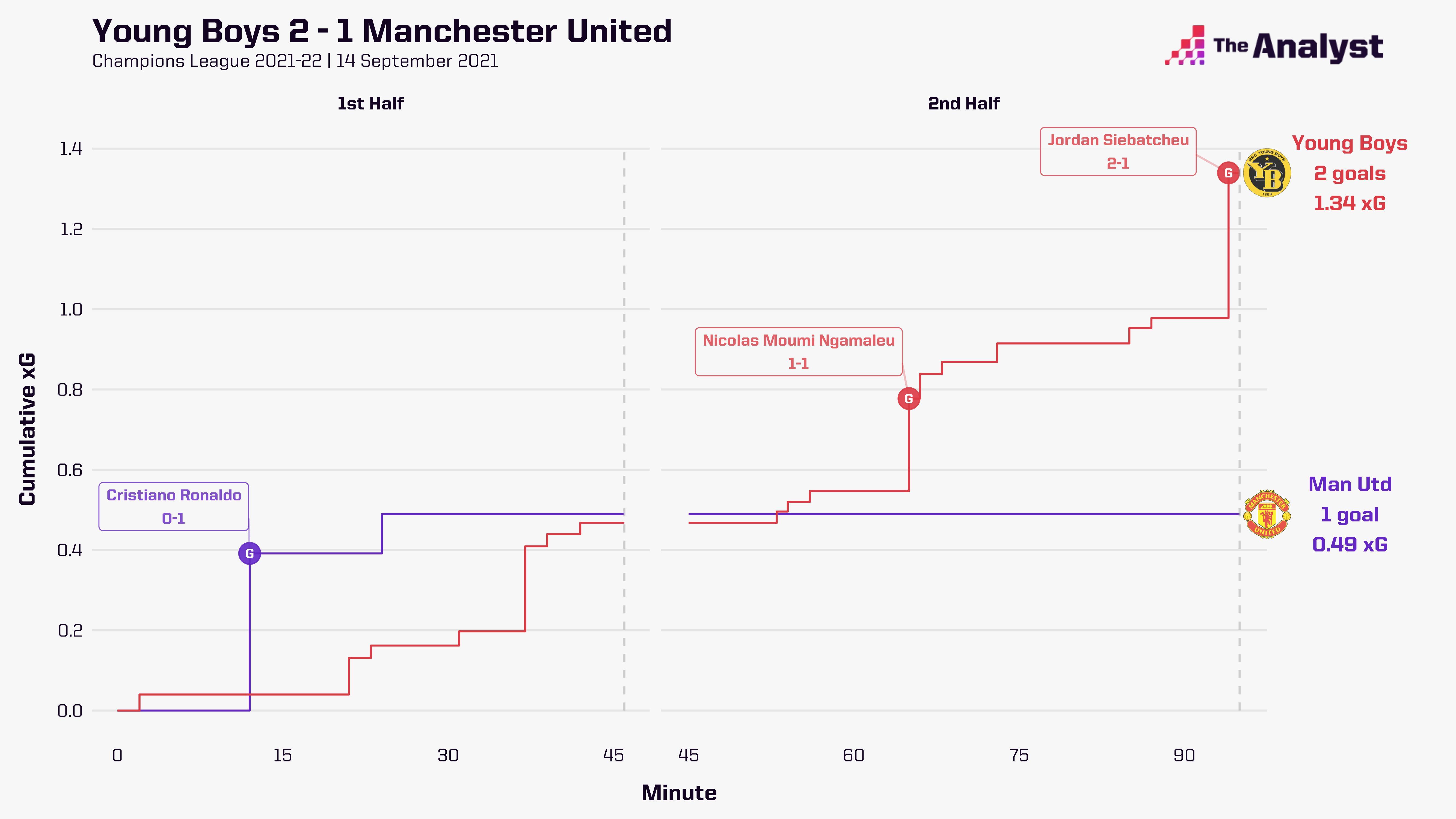 Young Boys 2-1 Man Utd