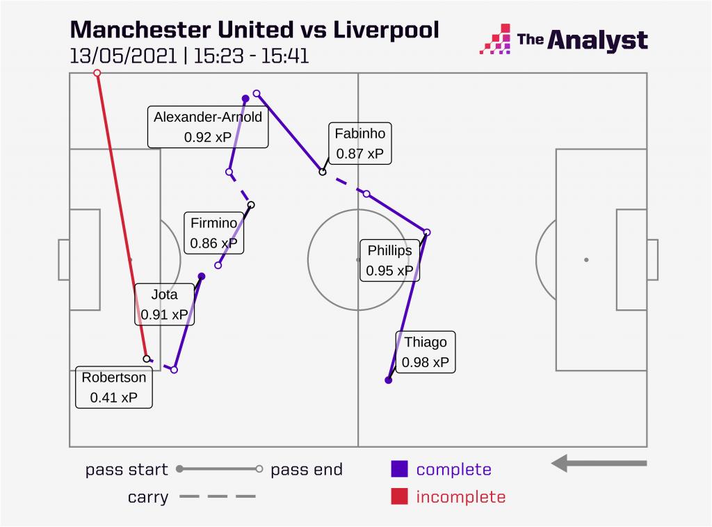 Man Utd v Liverpool Passing Move