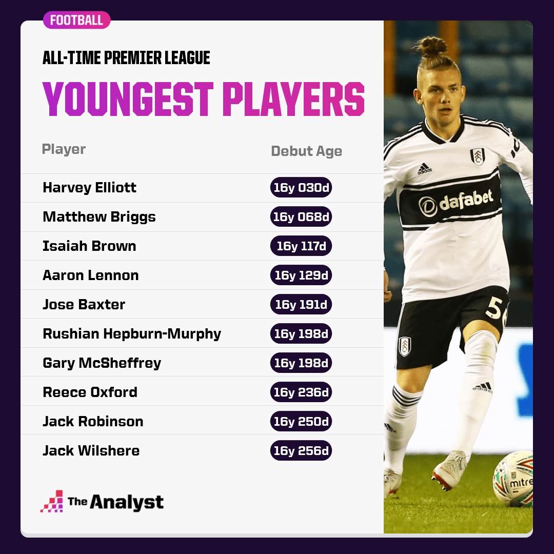Youngest Premier League Players
