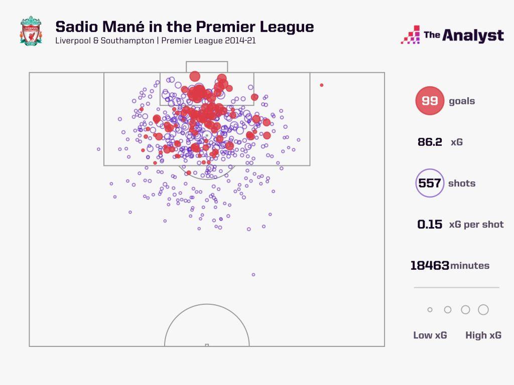 Sadio Mané 99 Premier League Goals