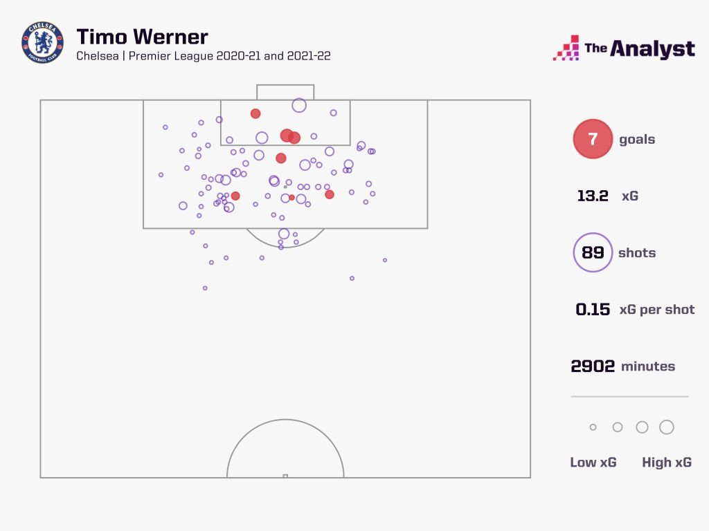 Timo Werner Chelsea Shots