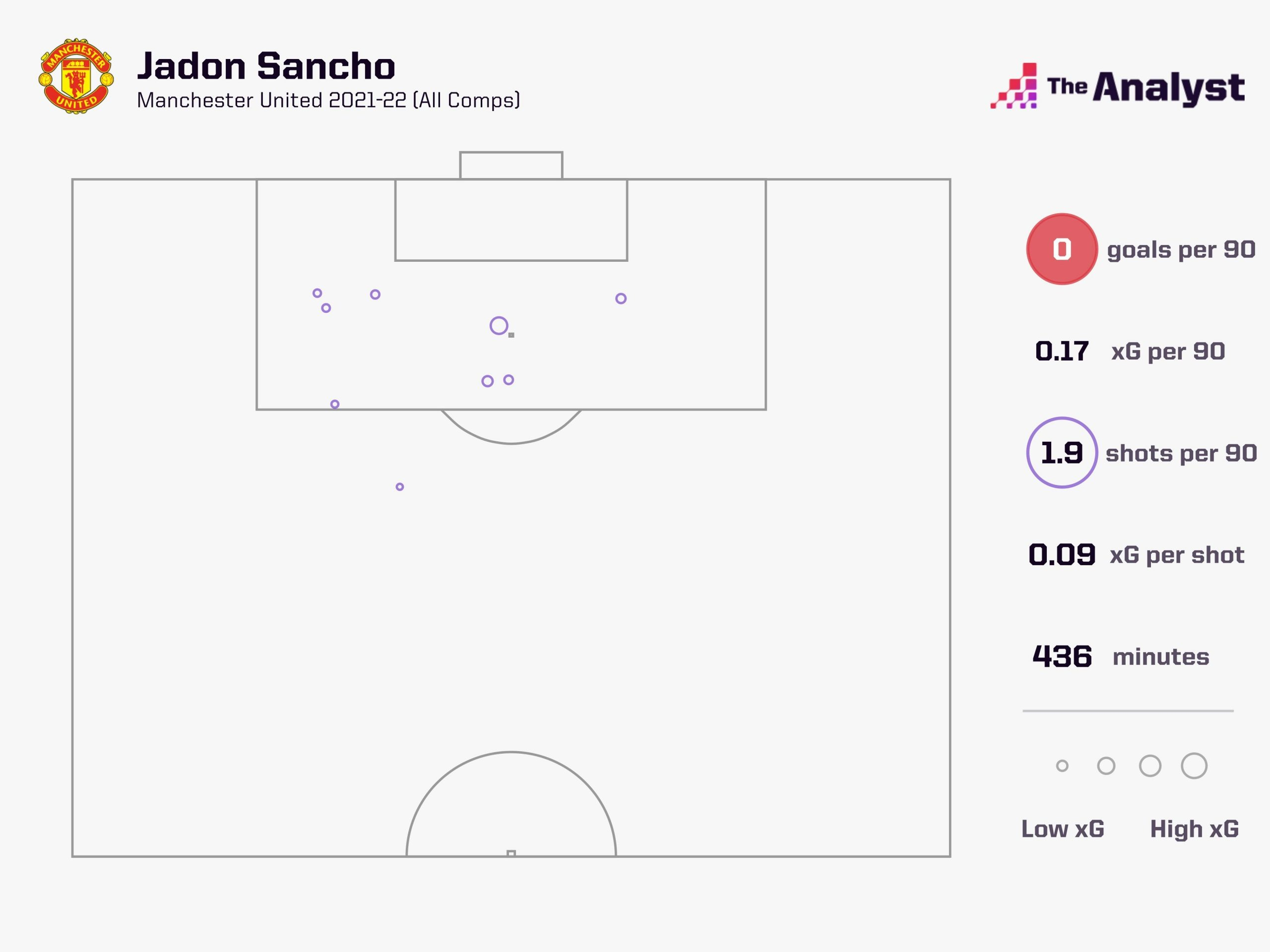 Jadon Sancho Man Utd shots