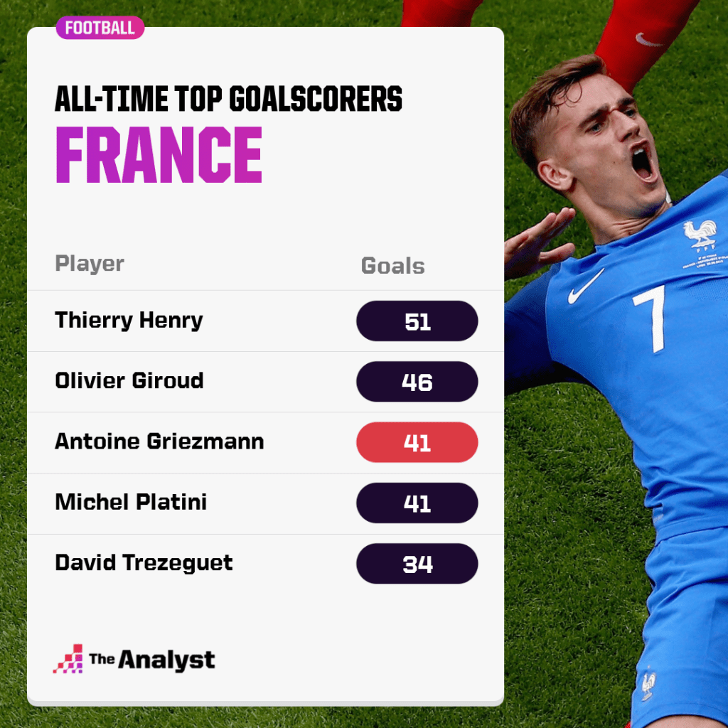 All-time top goalscorers for France
