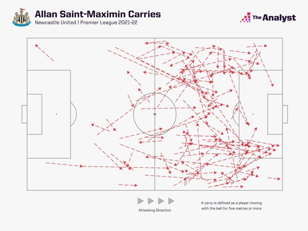 Allan Saint-Maximim All Carries
