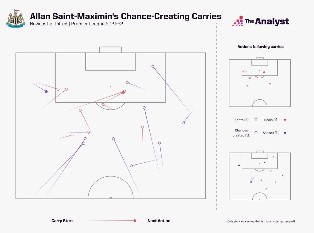 Allan Saint-Maximim Chance-Creating Carries