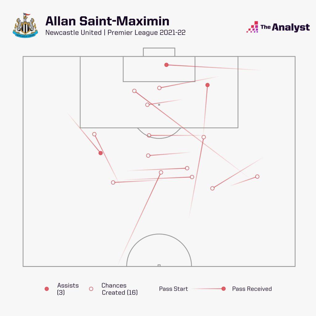 Allan Saint-Maximim chances created