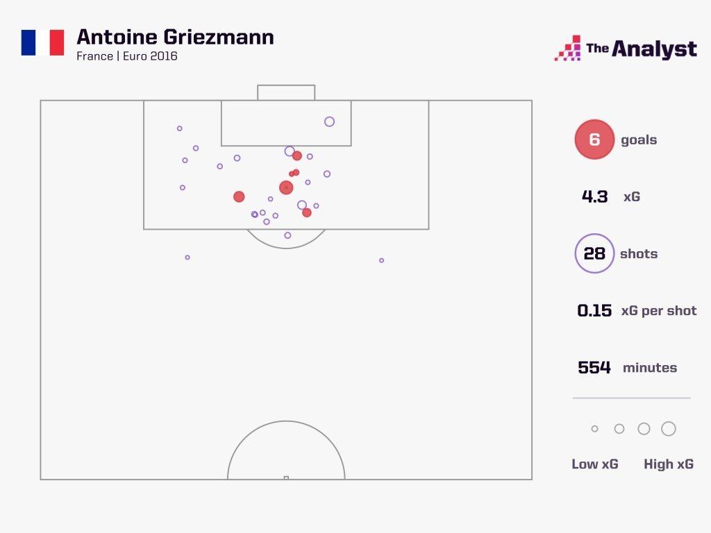 Antoine Griezmann xG shop map Euro 2016