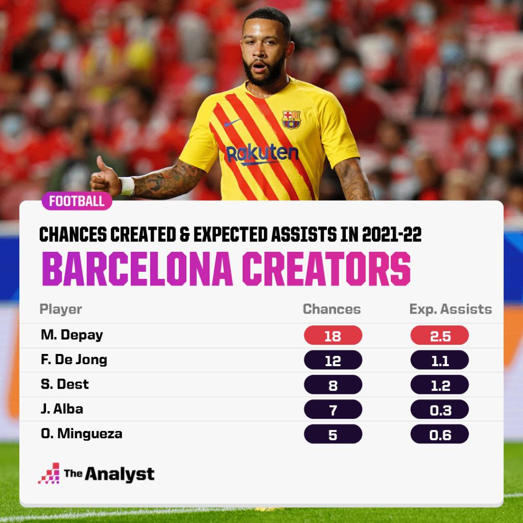 Barcelona Creators 2021-22